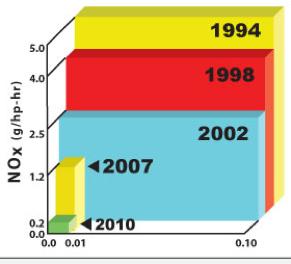 DEF chart