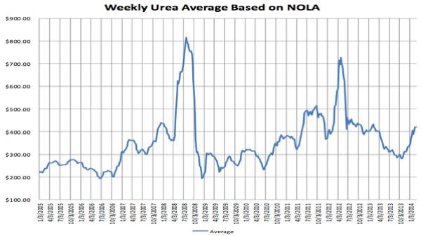 Understanding the weekly UREA Average line chart image
